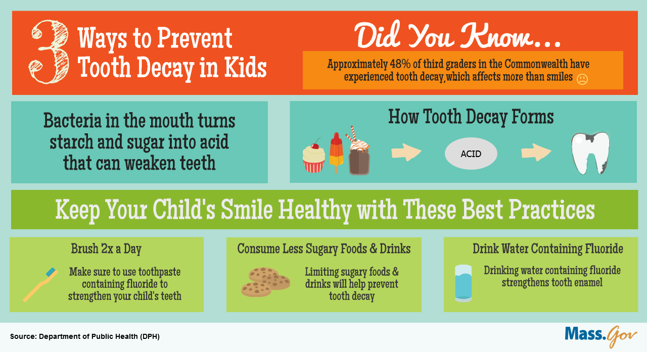 Tooth decay in children - infographic
